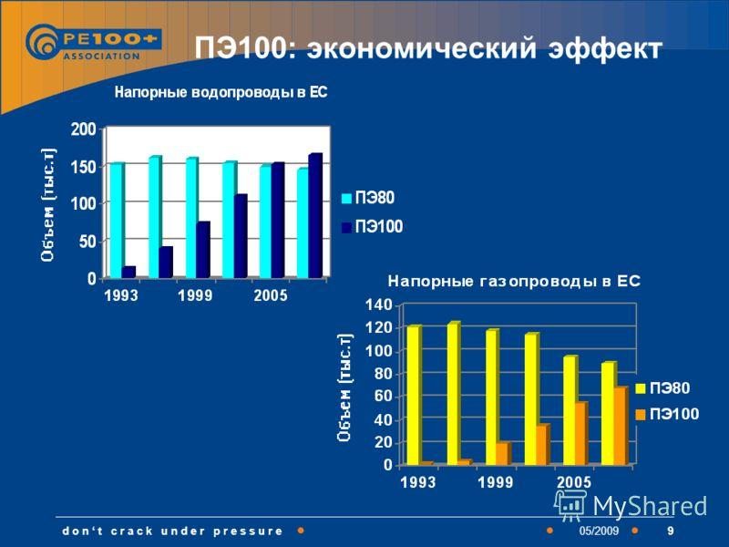 d o n t c r a c k u n d e r p r e s s u r e905/2009 ПЭ100: экономический эффект