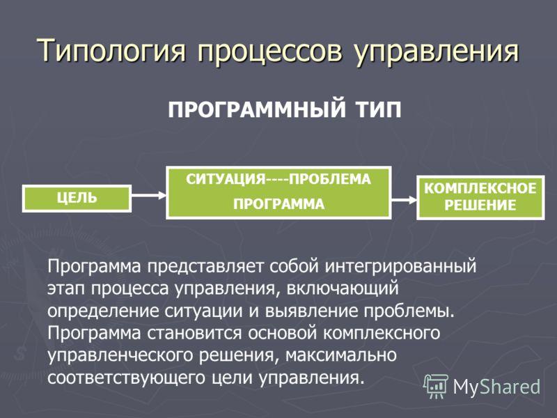 Типология процессов управления ПРОГРАММНЫЙ ТИП ЦЕЛЬ КОМПЛЕКСНОЕ РЕШЕНИЕ СИТУАЦИЯ----ПРОБЛЕМА ПРОГРАММА Программа представляет собой интегрированный этап процесса управления, включающий определение ситуации и выявление проблемы. Программа становится о