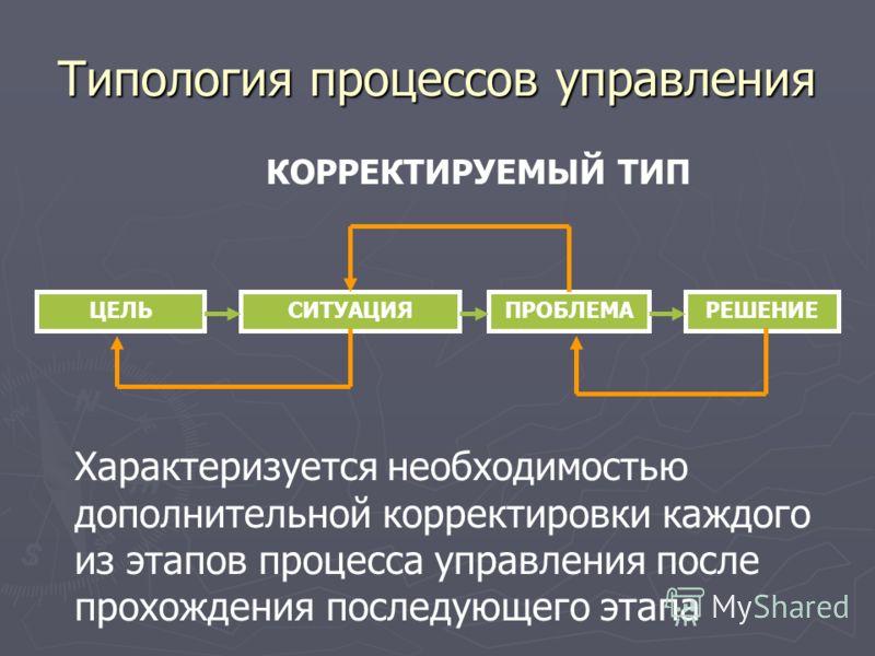 Типология процессов управления КОРРЕКТИРУЕМЫЙ ТИП ЦЕЛЬСИТУАЦИЯПРОБЛЕМАРЕШЕНИЕ Характеризуется необходимостью дополнительной корректировки каждого из этапов процесса управления после прохождения последующего этапа