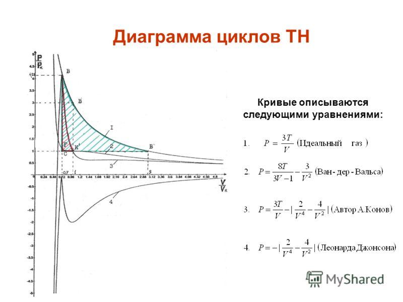 Диаграмма циклов ТН Кривые описываются следующими уравнениями: