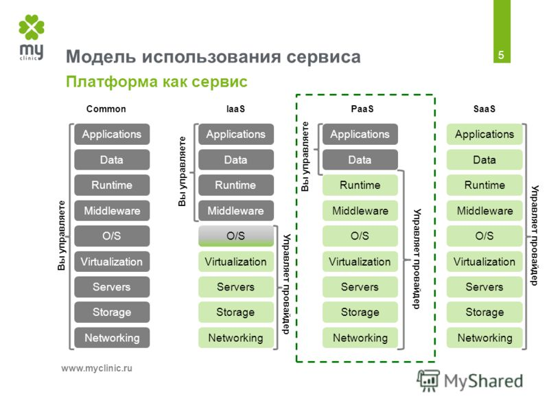 Модель использования сервиса Платформа как сервис www.mycliniс.ru 5 Applications Data Runtime Middleware O/S Virtualization Servers Storage Networking Вы управляете Applications Data Runtime Middleware O/S Virtualization Servers Storage Networking Вы