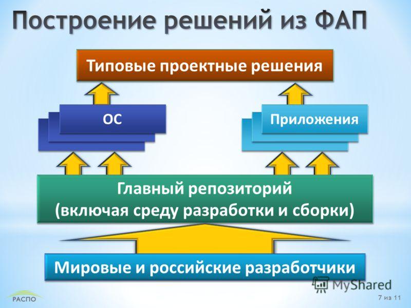 Главный репозиторий (включая среду разработки и сборки) Главный репозиторий (включая среду разработки и сборки) Типовые проектные решения Мировые и российские разработчики Приложения ОС 7 из 11
