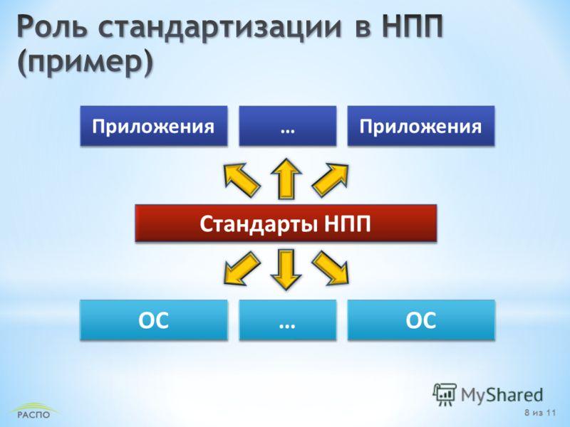 Стандарты НПП ОС Приложения … … ОС … … Приложения 8 из 11