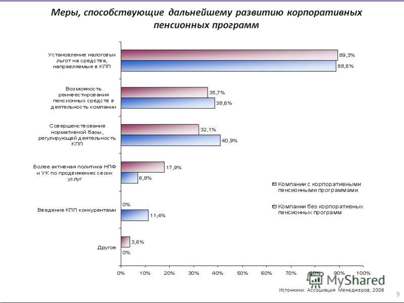 Меры, способствующие дальнейшему развитию корпоративных пенсионных программ Источники: Ассоциация Менеджеров, 2006 9