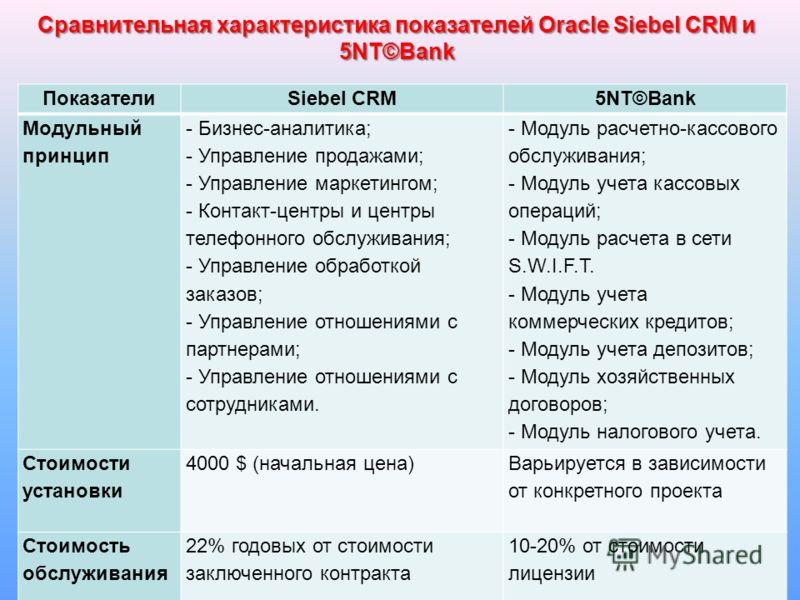13 Сравнительная характеристика показателей Oracle Siebel CRM и 5NT©Bank ПоказателиSiebel CRM5NT©Bank Модульный принцип - Бизнес-аналитика; - Управление продажами; - Управление маркетингом; - Контакт-центры и центры телефонного обслуживания; - Управл