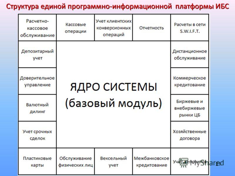 21 Структура единой программно-информационной платформы ИБС