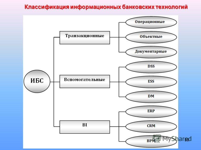 38 Классификация информационных банковских технологий