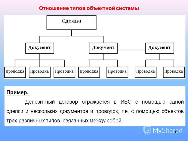 48 Отношение типов объектной системы Пример. Депозитный договор отражается в ИБС с помощью одной сделки и нескольких документов и проводок, т.е. с помощью объектов трех различных типов, связанных между собой.