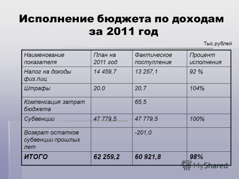 Исполнение бюджета по доходам за 2011 год Тыс.рублей Наименование показателя План на 2011 год Фактическое поступление Процент исполнения Налог на доходы физ.лиц 14 459,713 257,192 % Штрафы20,020,7104% Компенсация затрат бюджета 65,5 Субвенции47 779,5