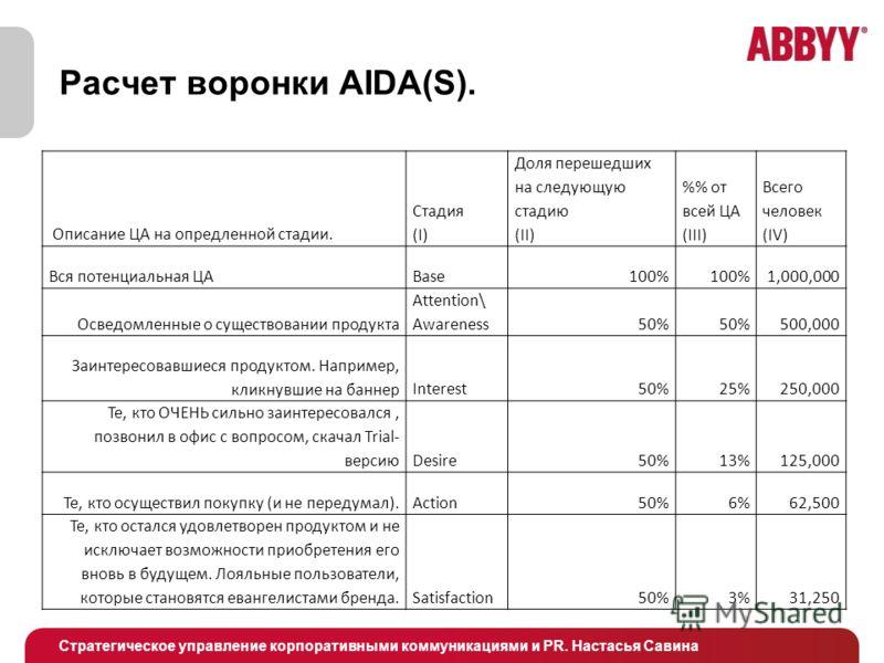 Стратегическое управление корпоративными коммуникациями и PR. Настасья Савина Расчет воронки AIDA(S). Описание ЦА на опредленной стадии. Стадия (I) Доля перешедших на следующую стадию (II) % от всей ЦА (III) Всего человек (IV) Вся потенциальная ЦАBas