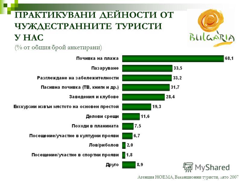 ПРАКТИКУВАНИ ДЕЙНОСТИ ОТ ЧУЖДЕСТРАННИТЕ ТУРИСТИ У НАС (% от общия брой анкетирани) Агенция НОЕМА, Ваканционни туристи, лято 2007