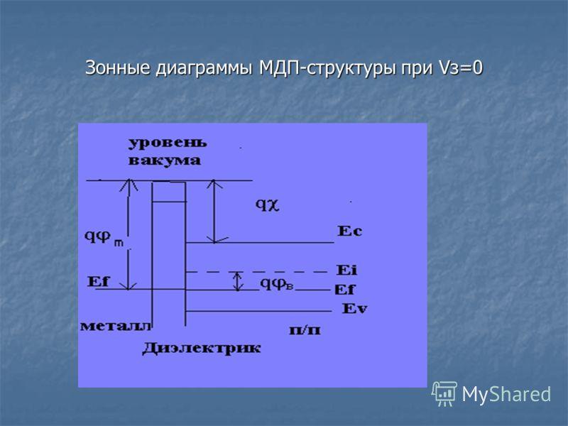 Зонные диаграммы МДП-структуры при Vз=0