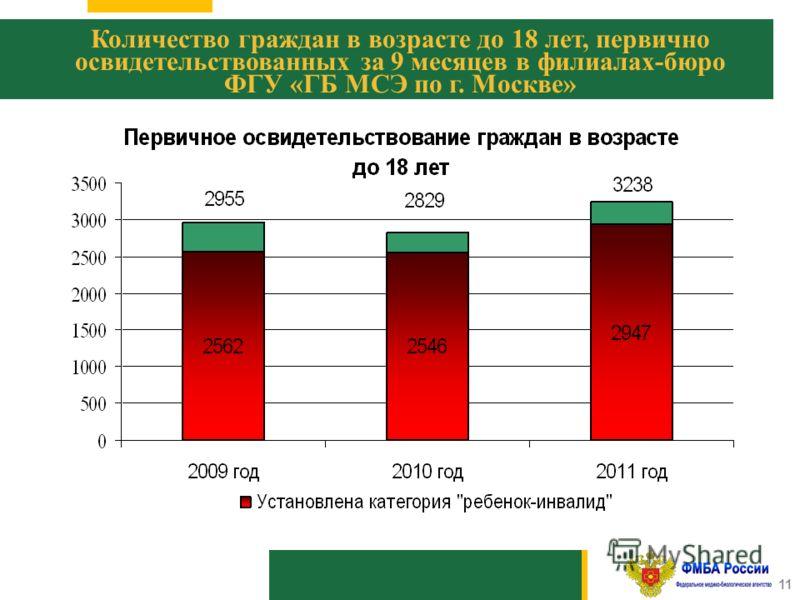 1010 11 Количество граждан в возрасте до 18 лет, первично освидетельствованных за 9 месяцев в филиалах-бюро ФГУ «ГБ МСЭ по г. Москве»