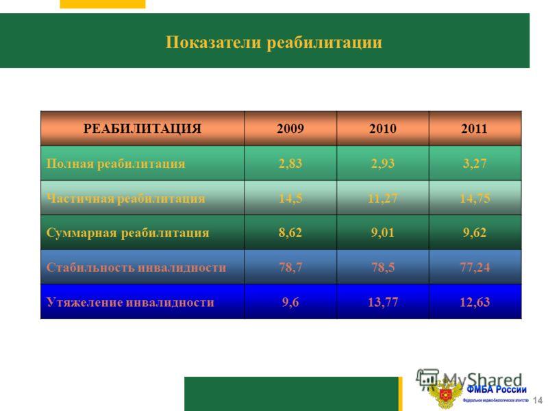 1010 14 Показатели реабилитации РЕАБИЛИТАЦИЯ200920102011 Полная реабилитация2,832,933,27 Частичная реабилитация14,511,2714,75 Суммарная реабилитация8,629,019,62 Стабильность инвалидности78,778,577,24 Утяжеление инвалидности9,613,7712,63