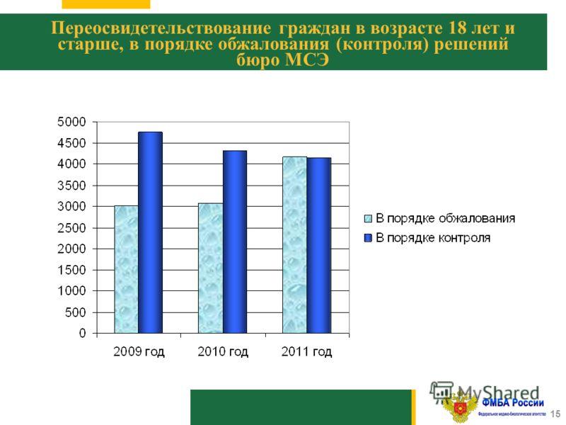 1010 15 Переосвидетельствование граждан в возрасте 18 лет и старше, в порядке обжалования (контроля) решений бюро МСЭ