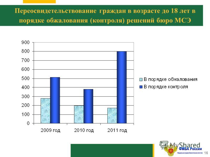 1010 16 Переосвидетельствование граждан в возрасте до 18 лет в порядке обжалования (контроля) решений бюро МСЭ