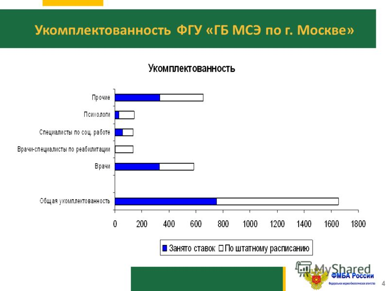 1010 4 Укомплектованность ФГУ «ГБ МСЭ по г. Москве»