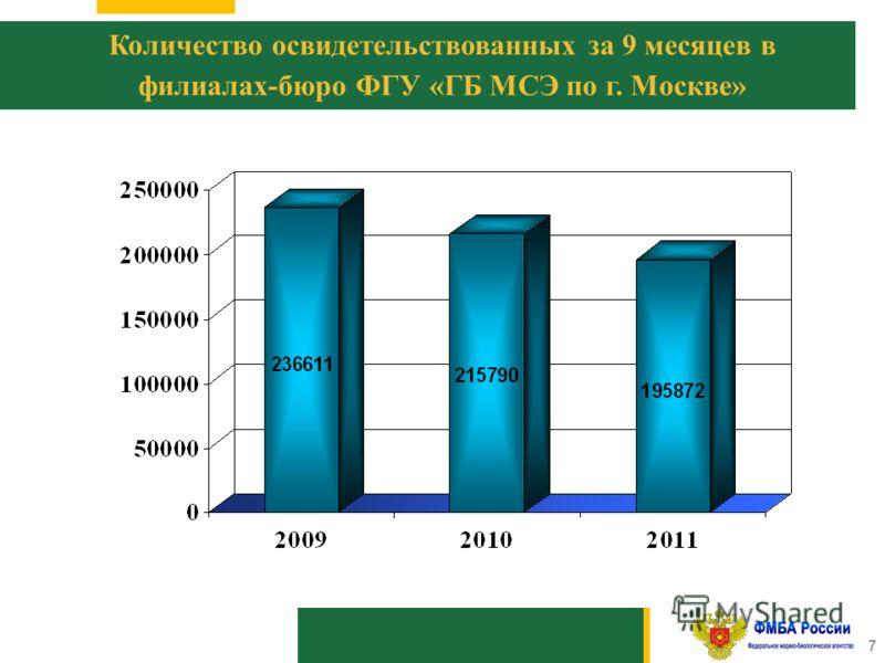 1010 7 Количество освидетельствованных за 9 месяцев в филиалах-бюро ФГУ «ГБ МСЭ по г. Москве»