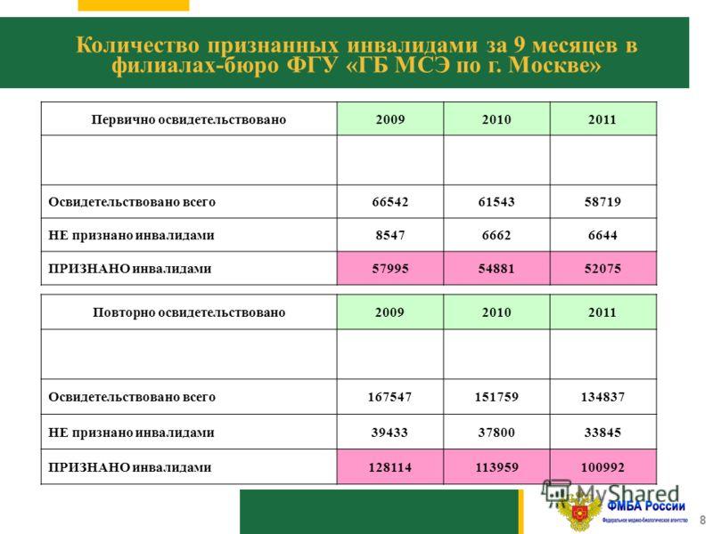 1010 8 Количество признанных инвалидами за 9 месяцев в филиалах-бюро ФГУ «ГБ МСЭ по г. Москве» Первично освидетельствовано200920102011 Освидетельствовано всего665426154358719 НЕ признано инвалидами854766626644 ПРИЗНАНО инвалидами579955488152075 Повто