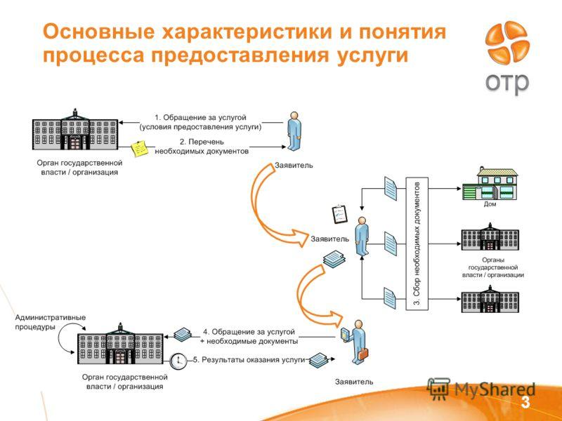Основные характеристики и понятия процесса предоставления услуги 3