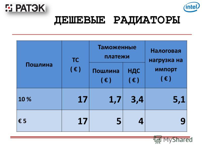 ДЕШЕВЫЕ РАДИАТОРЫ Пошлина ТС ( ) Таможенные платежи Налоговая нагрузка на импорт ( ) Пошлина ( ) НДС ( ) 10 % 171,73,45,1 5 17549