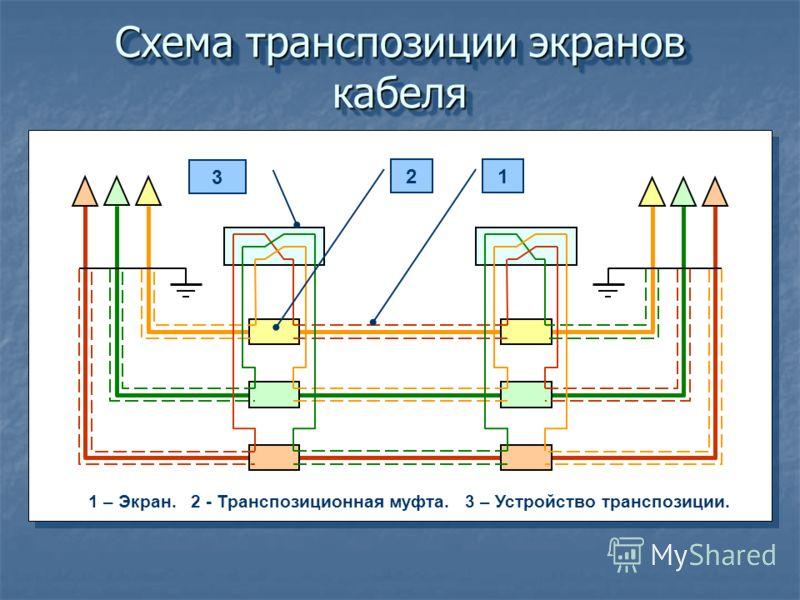 Схема транспозиции экранов кабеля 3 2 1 – Экран. 2 - Транспозиционная муфта. 3 – Устройство транспозиции. 1