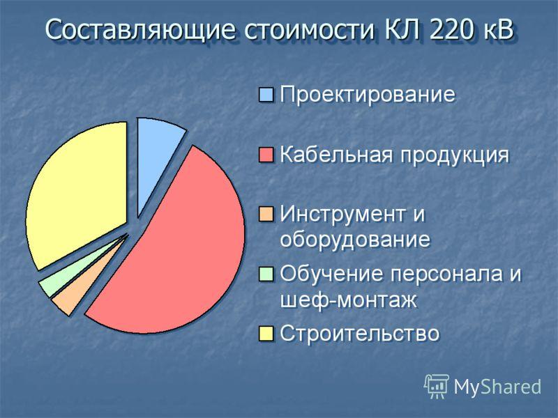 Составляющие стоимости КЛ 220 кВ