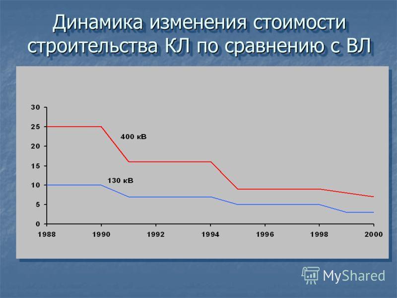 Динамика изменения стоимости строительства КЛ по сравнению с ВЛ