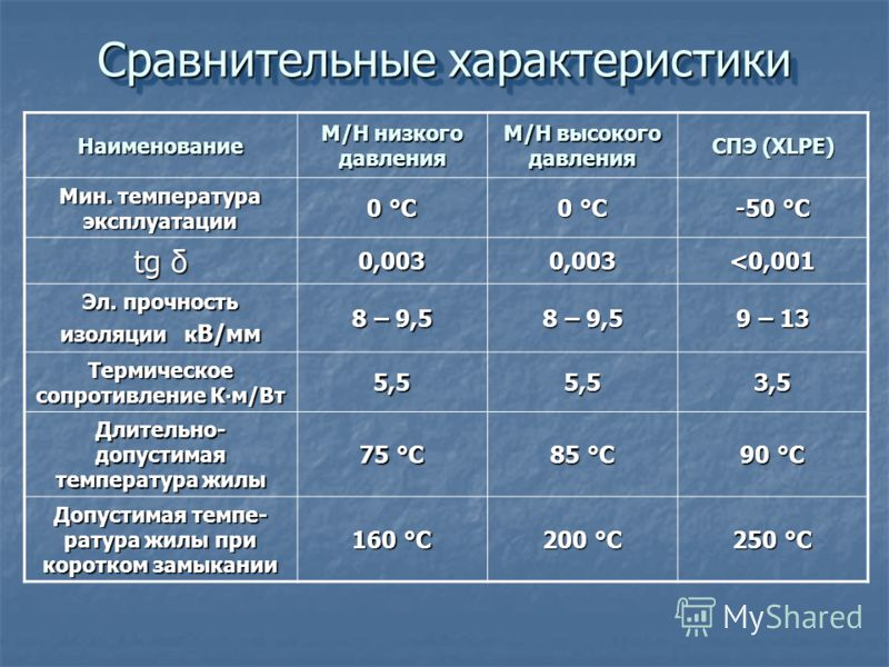 Сравнительные характеристики Наименование М/Н низкого давления М/Н высокого давления СПЭ (XLPE) Мин. температура эксплуатации 0 °С -50 °С tg δ 0,0030,003