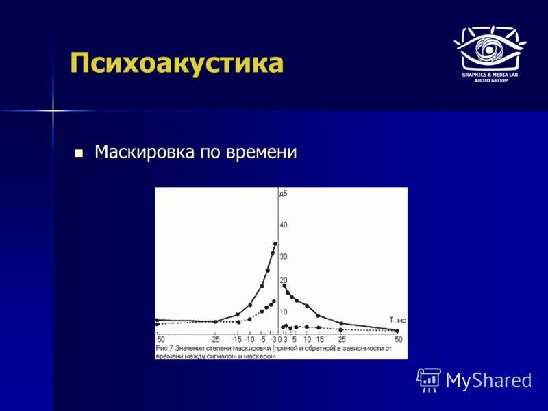 Психоакустика Маскировка по времени Маскировка по времени