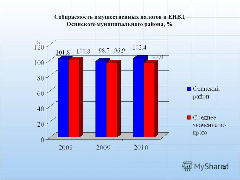 Собираемость имущественных налогов и ЕНВД Осинского муниципального района, % 4 %