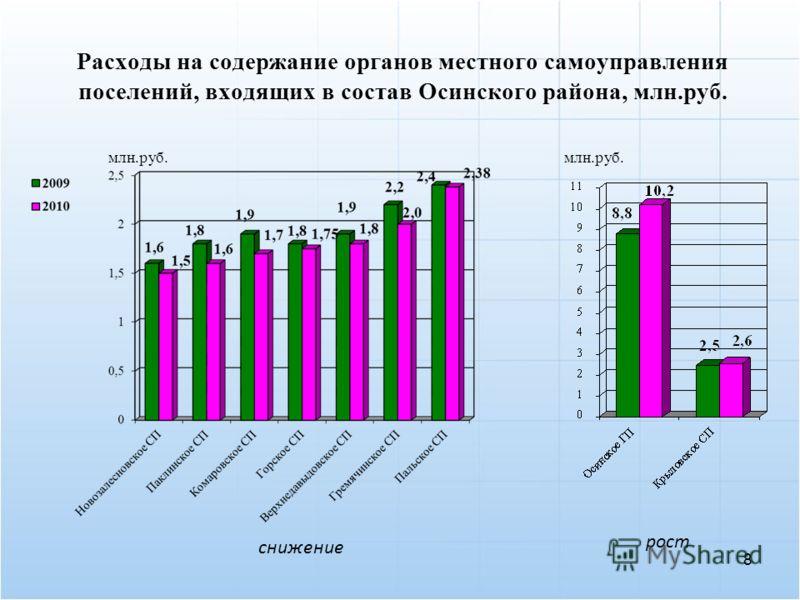 Расходы на содержание органов местного самоуправления поселений, входящих в состав Осинского района, млн.руб. снижение рост млн.руб. 8