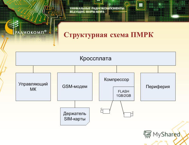 Структурная схема ПМРК