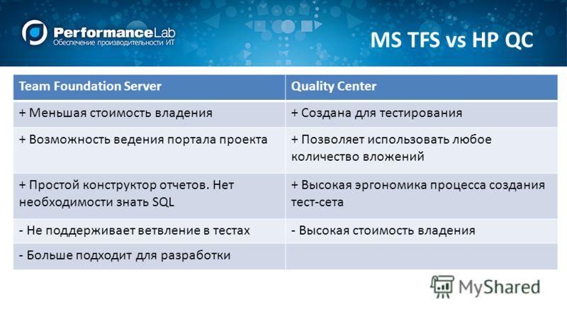 MS TFS vs HP QC Team Foundation ServerQuality Center + Меньшая стоимость владения+ Создана для тестирования + Возможность ведения портала проекта+ Позволяет использовать любое количество вложений + Простой конструктор отчетов. Нет необходимости знать