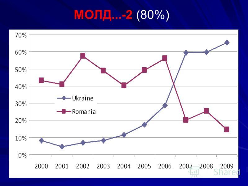 МОЛД...-2 (80%)