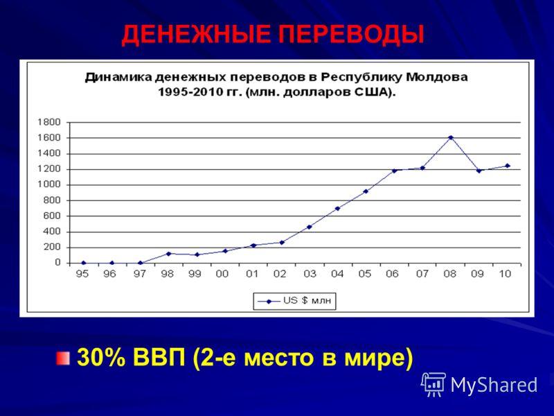 ДЕНЕЖНЫЕ ПЕРЕВОДЫ 30% ВВП (2-е место в мире)