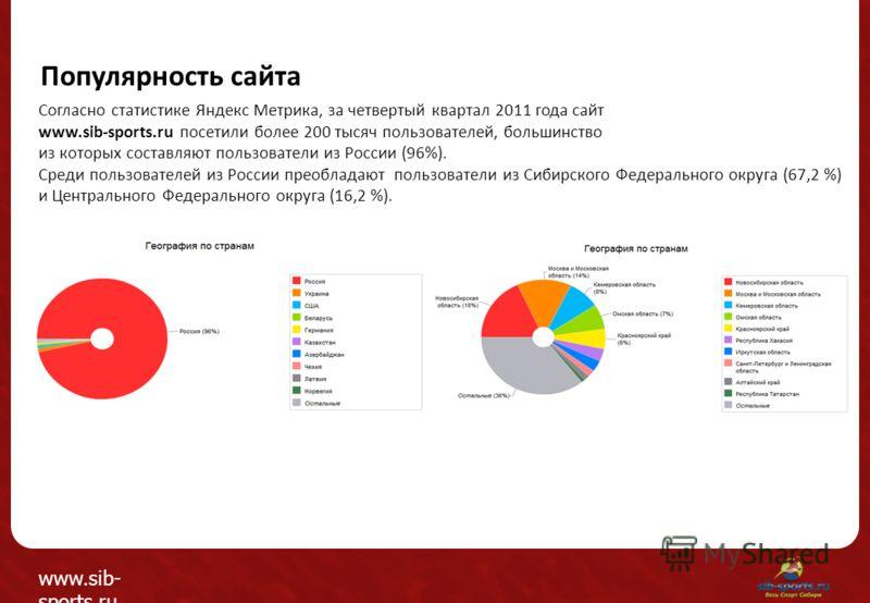 Согласно статистике Яндекс Метрика, за четвертый квартал 2011 года сайт www.sib-sports.ru посетили более 200 тысяч пользователей, большинство из которых составляют пользователи из России (96%). Среди пользователей из России преобладают пользователи и