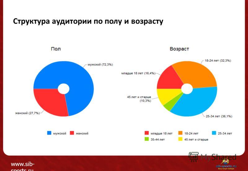 Структура аудитории по полу и возрасту www.sib- sports.ru