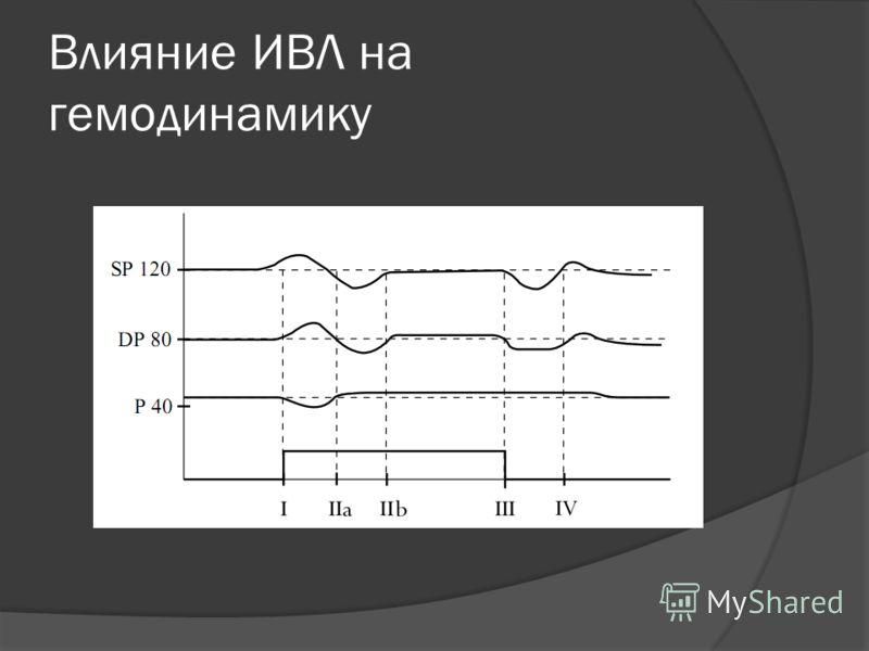 Влияние ИВЛ на гемодинамику