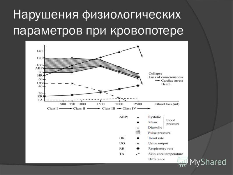 Нарушения физиологических параметров при кровопотере