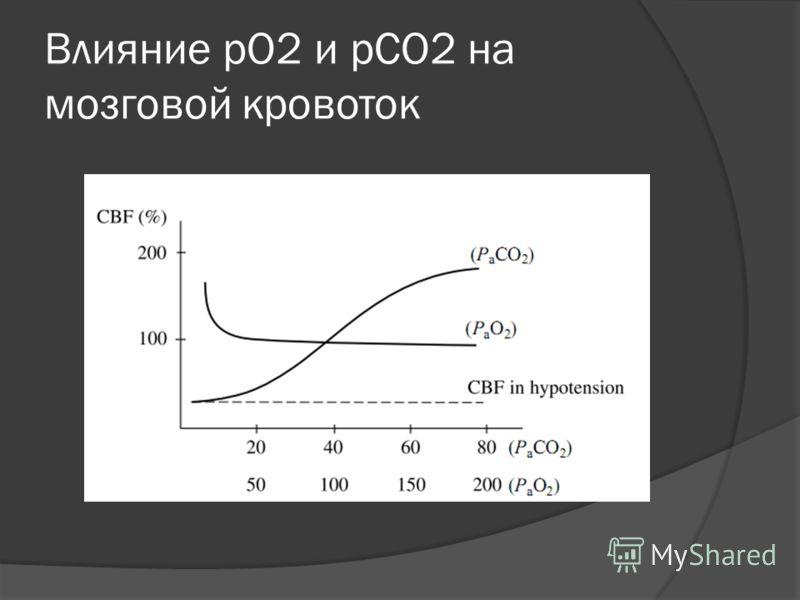 Влияние pO2 и pCO2 на мозговой кровоток