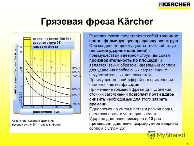 S. 11 Грязевая фреза Kärcher Грязевая фреза представляет собой точечное сопло, формирующее вращающуюся струю. Оно соединяет преимущества точечной струи (высокое ударное давление) с преимуществами веерной струи (высокая производительность по площади)
