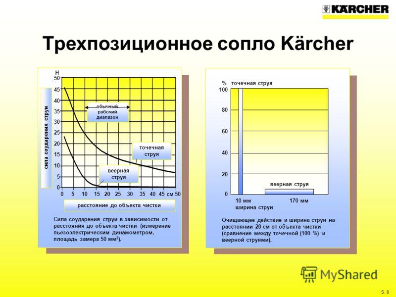 S. 8 Трехпозиционное сопло Kärcher 100 80 60 40 20 0 Очищающее действие и ширина струи на расстоянии 20 см от объекта чистки (сравнение между точечной (100 %) и веерной струями). 10 мм 170 мм ширина струи % точечная струя веерная струя 50 45 40 35 30
