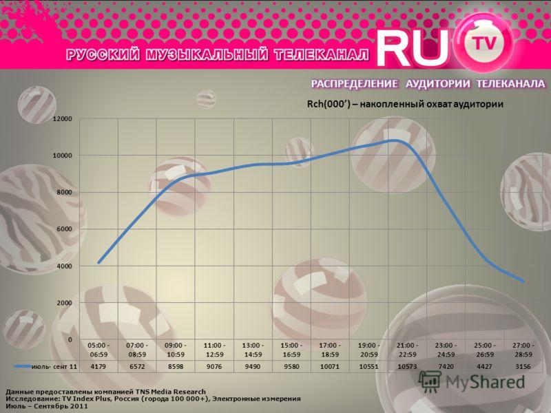 Rch(000) – накопленный охват аудитории Данные предоставлены компанией TNS Media Research Исследование: TV Index Plus, Россия (города 100 000+), Электронные измерения Июль – Сентябрь 2011
