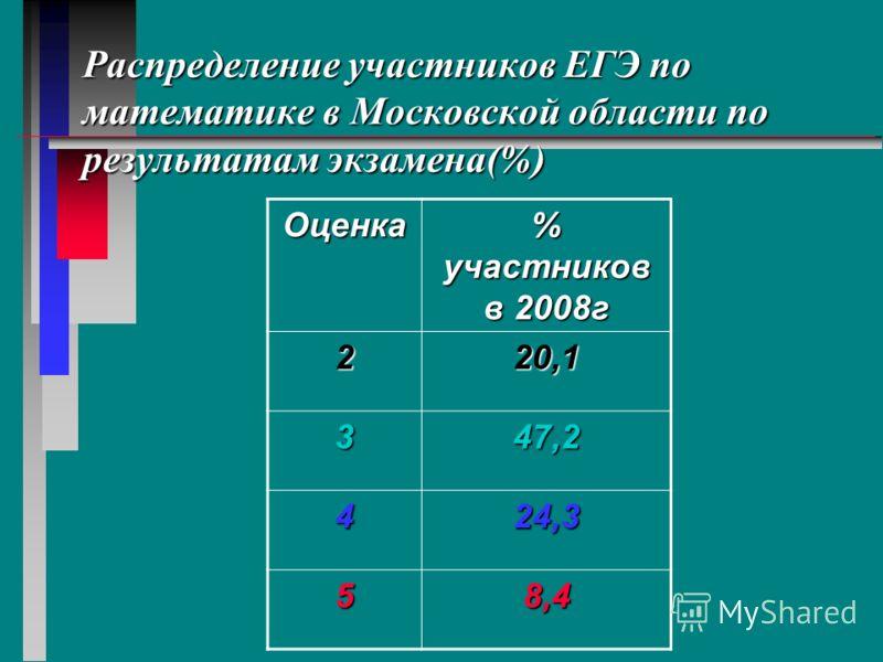 Характеристика участников ЕГЭ по математике в 2008г и результаты выполнения экзаменационной работы выпускниками Общее число участников – 43196 человекОбщее число участников – 43196 человек Средний тестовый балл в Московской области - 37,6Средний тест