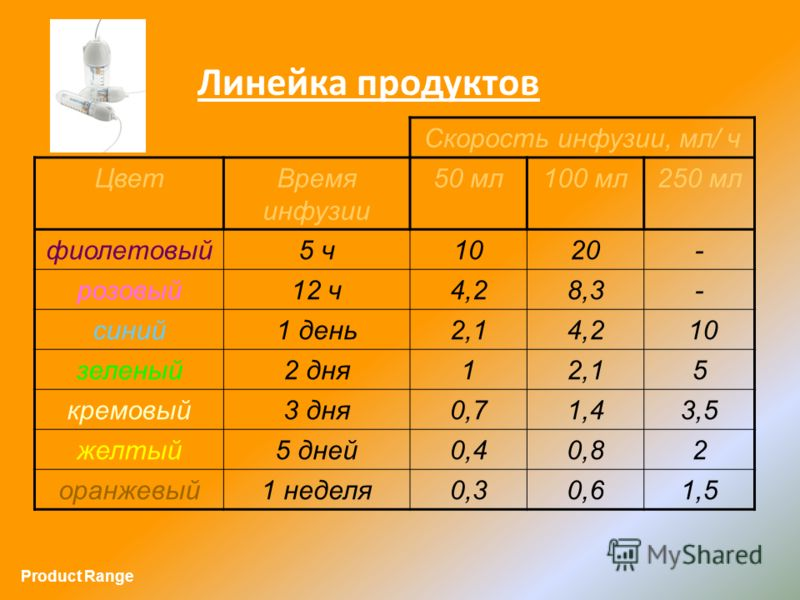 Линейка продуктов Скорость инфузии, мл/ ч ЦветВремя инфузии 50 мл100 мл250 мл фиолетовый5 ч1020- розовый12 ч4,28,3- синий1 день2,14,2 10 зеленый2 дня12,15 кремовый3 дня0,71,43,5 желтый5 дней0,40,82 оранжевый1 неделя0,30,61,5 Product Range