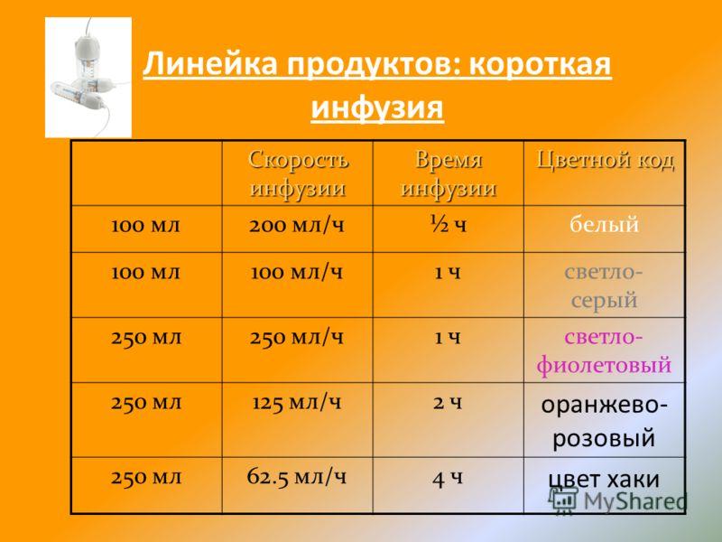 Линейка продуктов: короткая инфузия Скорость инфузии Время инфузии Цветной код 100 мл200 мл/ч½ чбелый 100 мл100 мл/ч1 чсветло- серый 250 мл250 мл/ч1 чсветло- фиолетовый 250 мл125 мл/ч2 ч оранжево- розовый 250 мл62.5 мл/ч4 ч цвет хаки