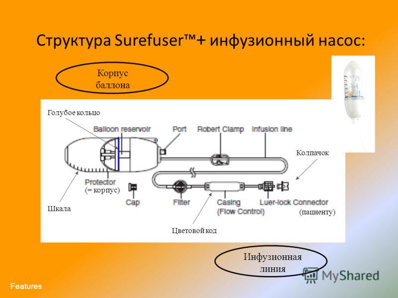 Структура Surefuser + инфузионный насос: Корпус баллона Инфузионная линия (= корпус) (пациенту) Колпачок Голубое кольцо Шкала Features Цветовой код