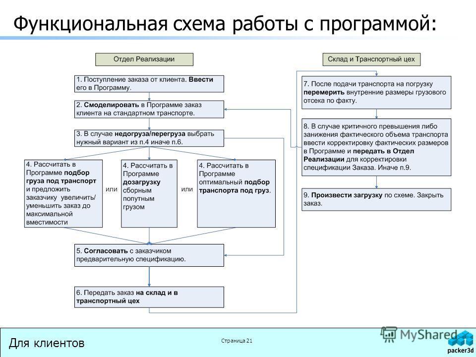 Для клиентов Страница 21 Функциональная схема работы с программой: