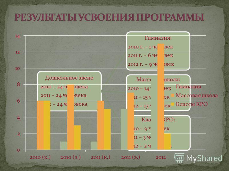 Дошкольное звено 2010 – 24 человека 2011 – 24 человека 2012 – 24 человека Гимназия: 2010 г. – 1 человек 2011 г. – 6 человек 2012 г. – 9 человек Массовая школа: 2010 – 14 человек 2011 – 15 человек 2012 – 13 человек Классы КРО: 2010 – 9 человек 2011 –